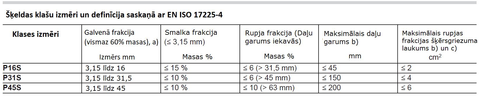 Apraksts